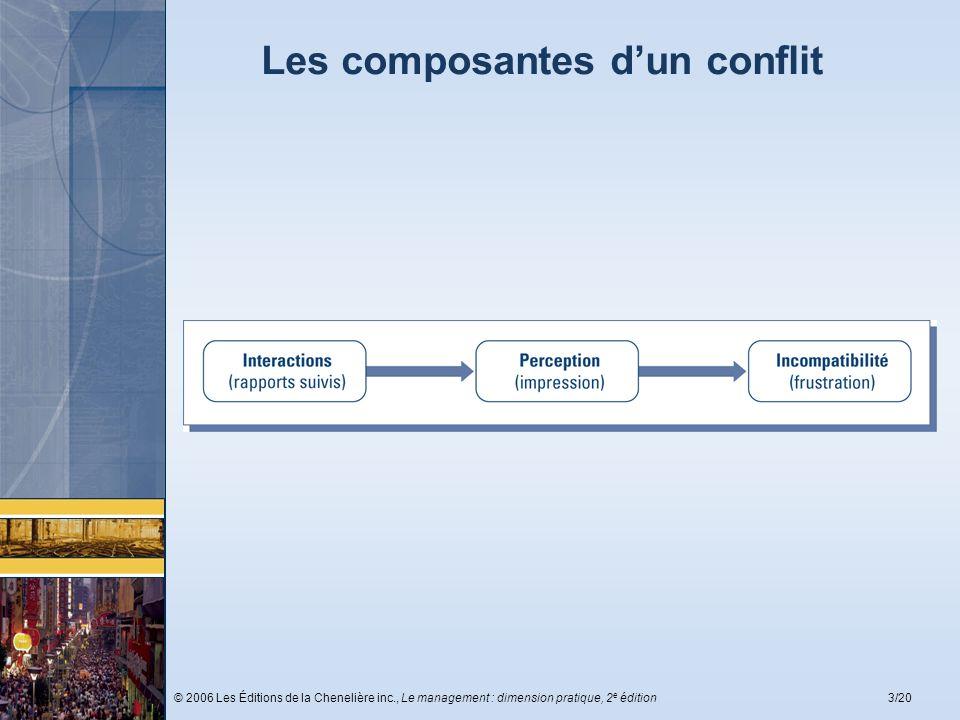 Les composantes d'un conflit