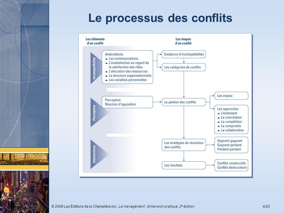 Le processus des conflits