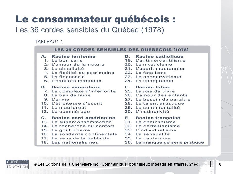 Le consommateur québécois : Les 36 cordes sensibles du Québec (1978)