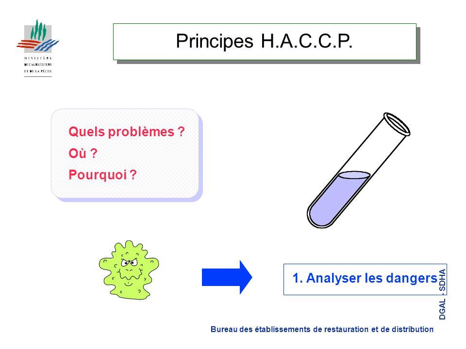 Principes H.A.C.C.P. Quels problèmes Où Pourquoi