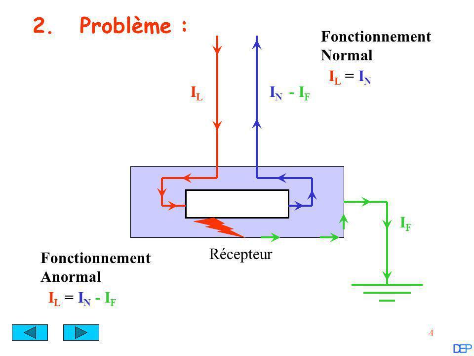 2. Problème : Fonctionnement Normal IL = IN IL IN - IF IF Récepteur