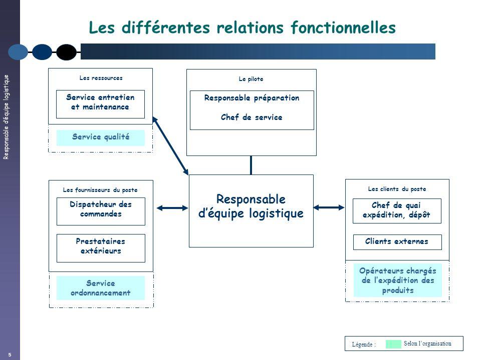 Les différentes relations fonctionnelles