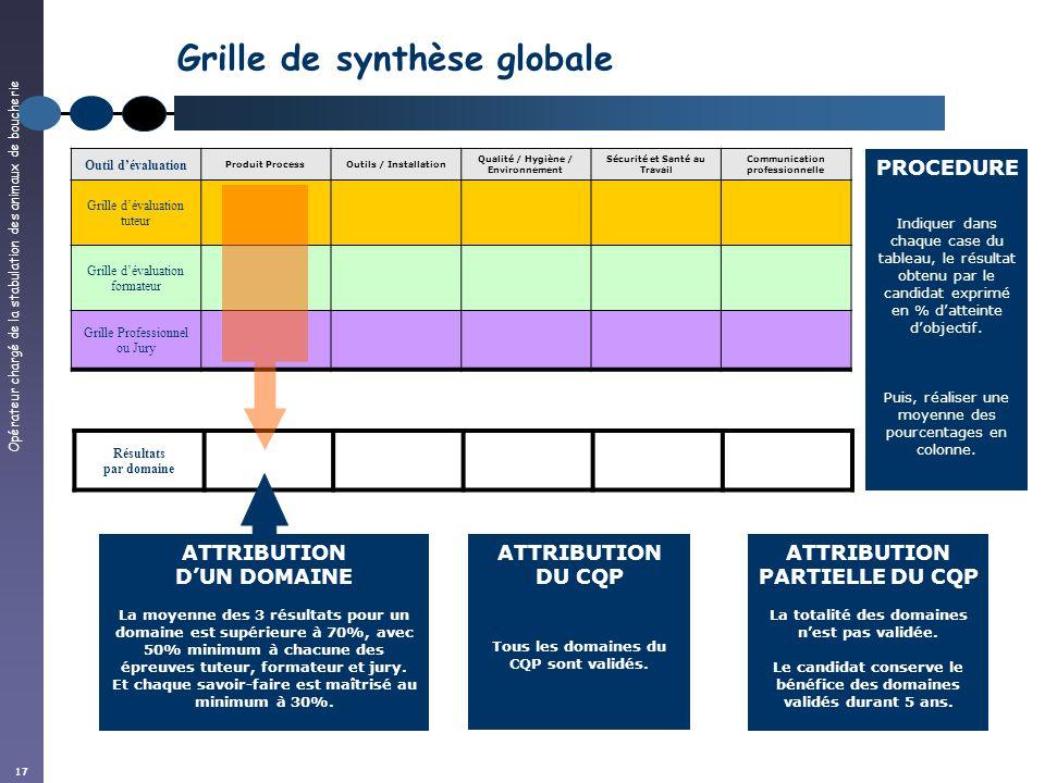 Grille de synthèse globale