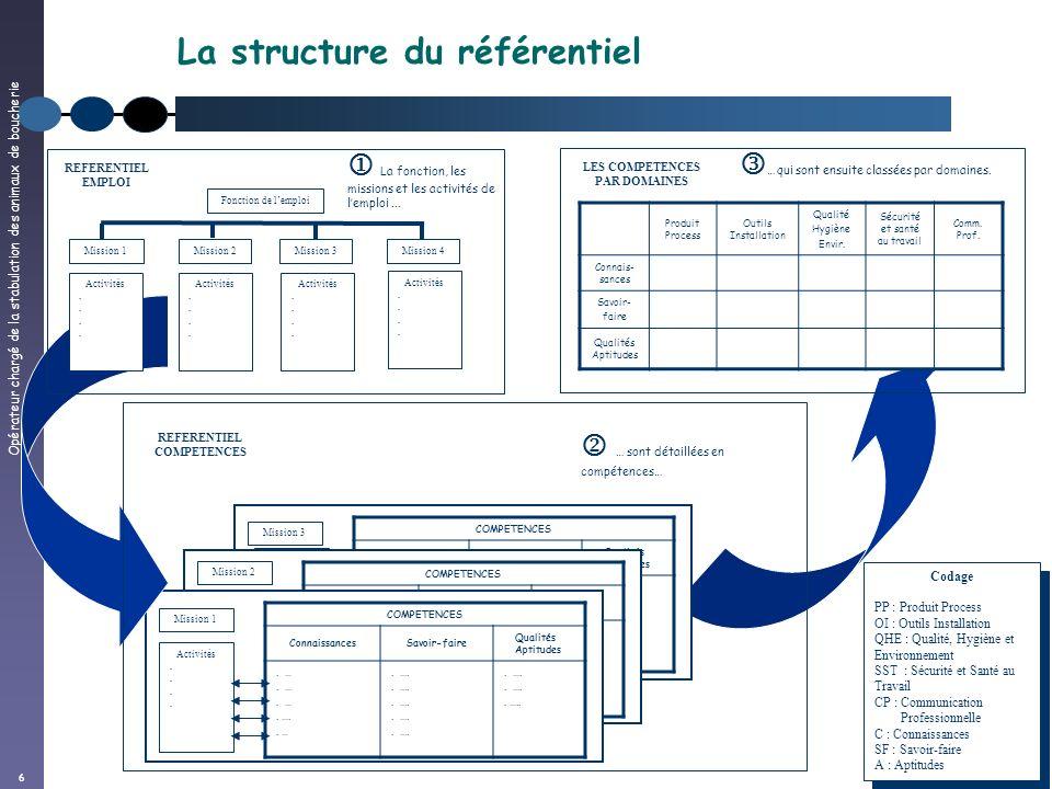 La structure du référentiel