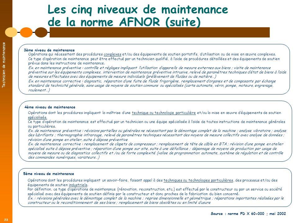 Les cinq niveaux de maintenance de la norme AFNOR (suite)