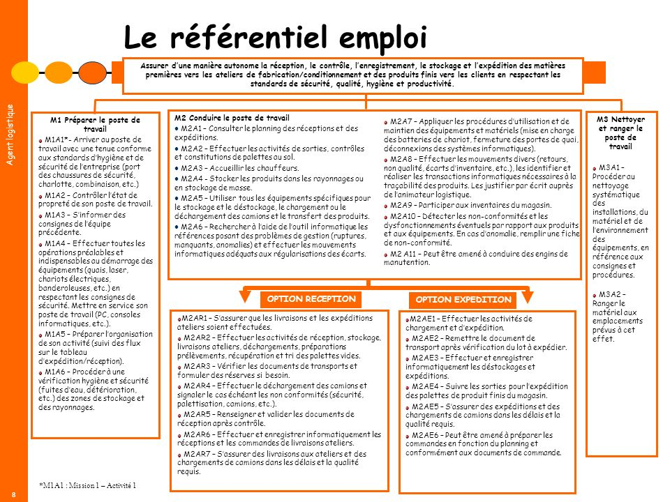 Le référentiel emploi OPTION RECEPTION OPTION EXPEDITION