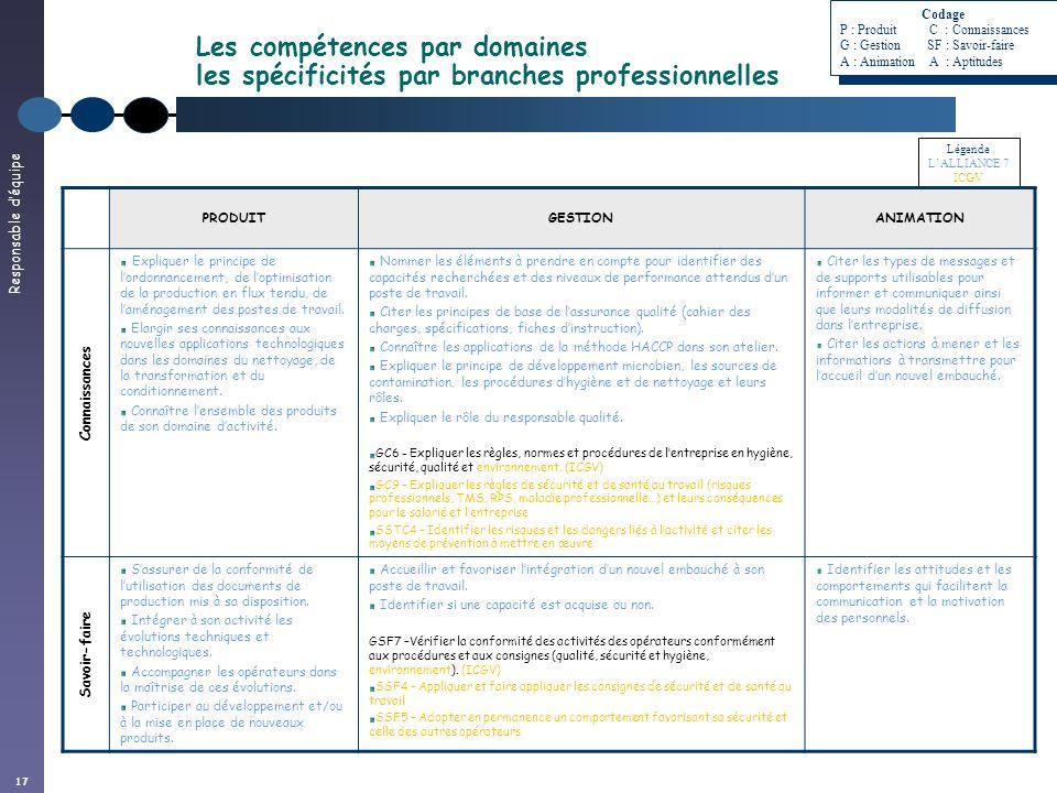 Codage. P : Produit C : Connaissances. G : Gestion SF : Savoir-faire. A : Animation A : Aptitudes.