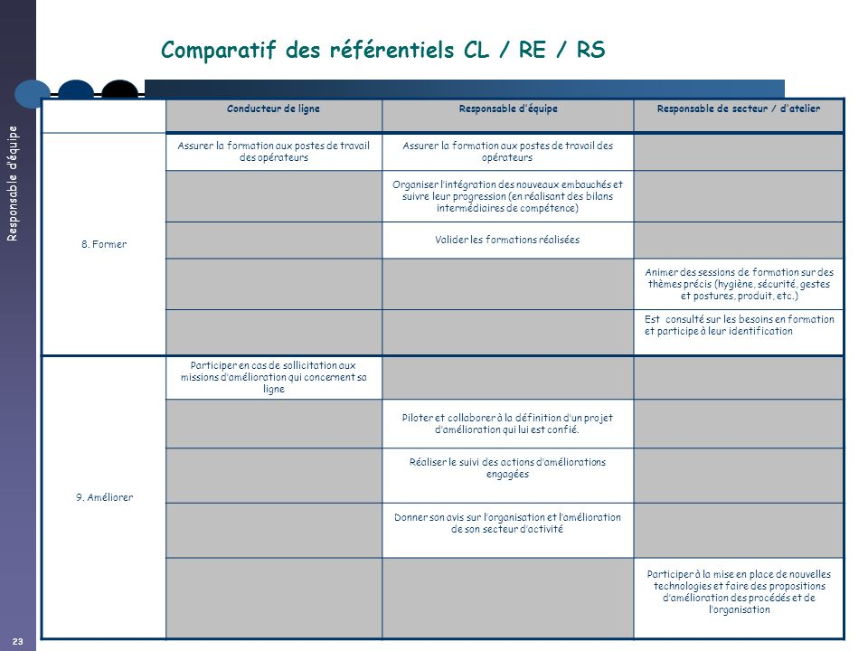 Comparatif des référentiels CL / RE / RS