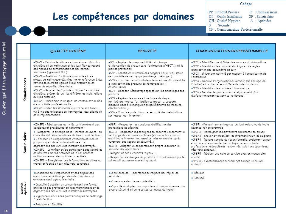 Les compétences par domaines