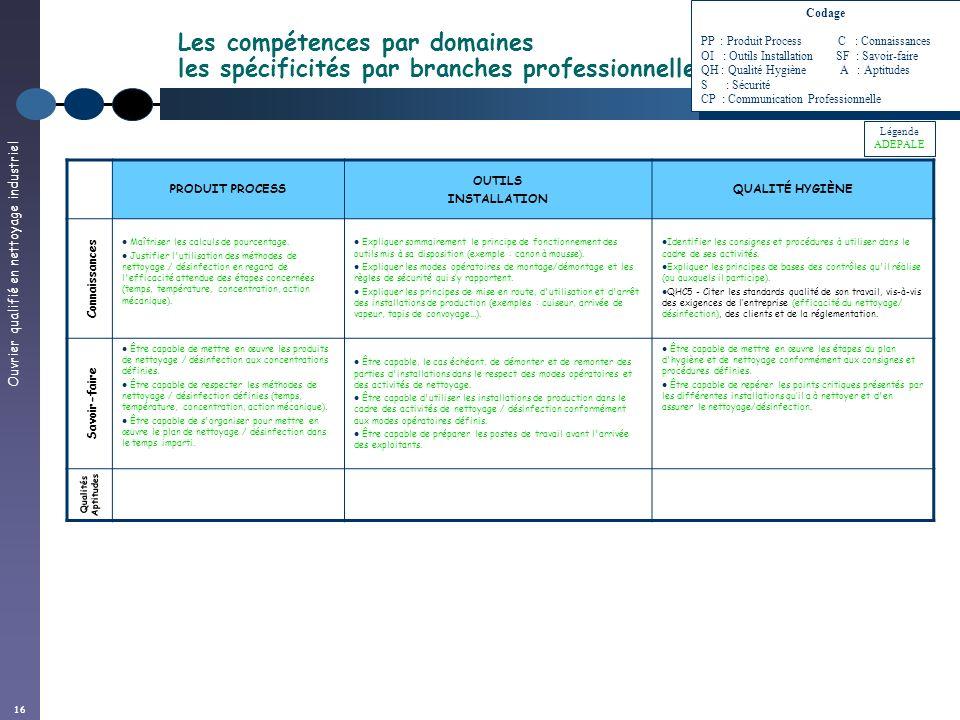 Codage. PP : Produit Process C : Connaissances. OI : Outils Installation SF : Savoir-faire.