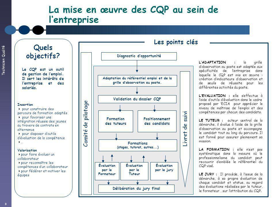 La mise en œuvre des CQP au sein de l'entreprise