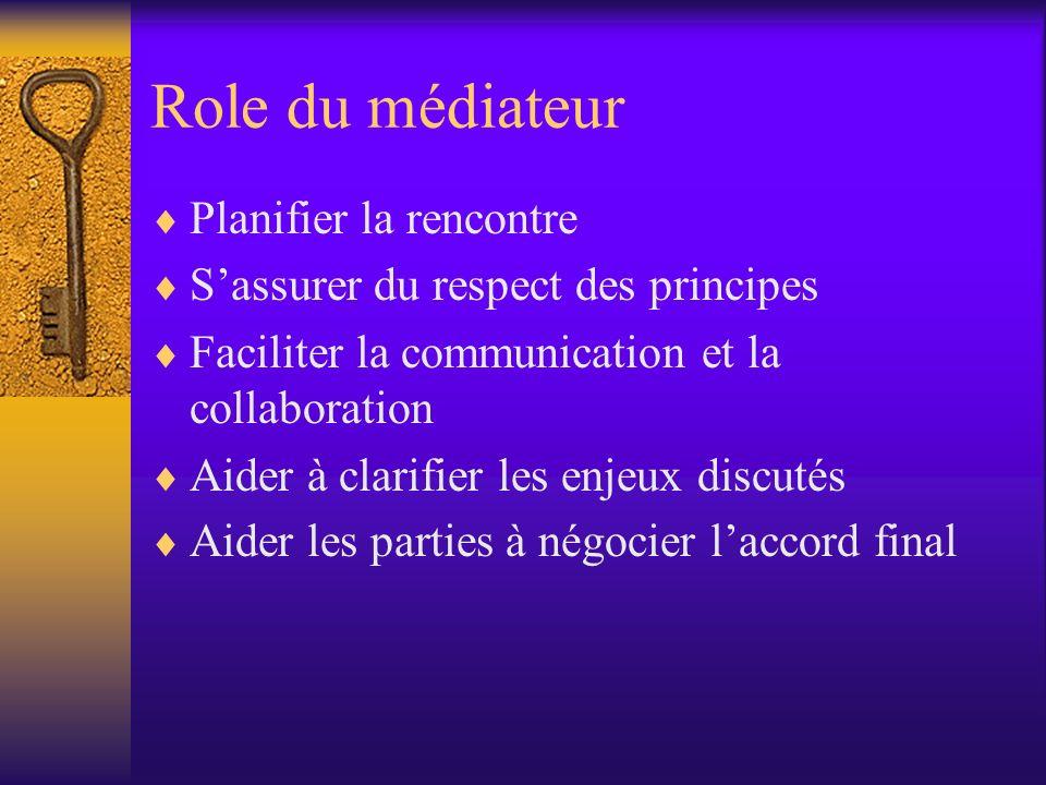 Role du médiateur Planifier la rencontre