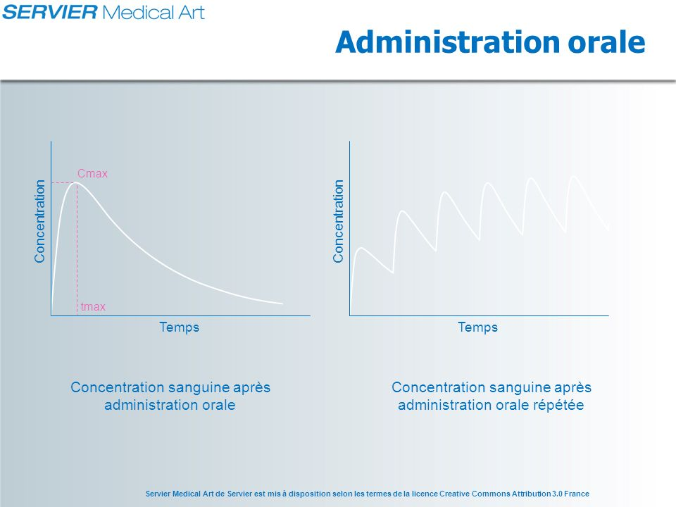 Administration orale Concentration sanguine après administration orale