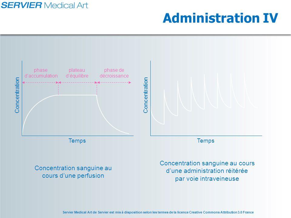 Administration IV Concentration sanguine au cours