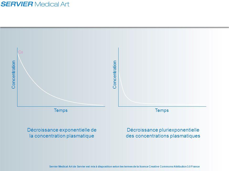Décroissance exponentielle de la concentration plasmatique