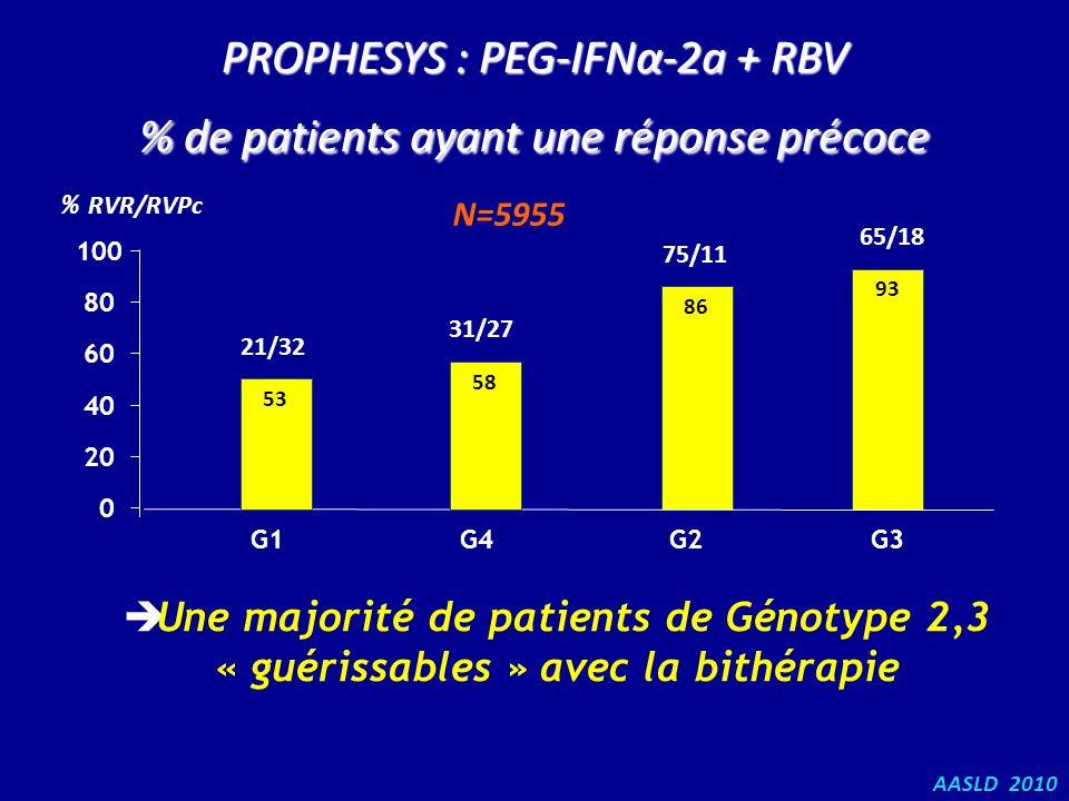 PROPHESYS : PEG-IFNα-2a + RBV % de patients ayant une réponse précoce