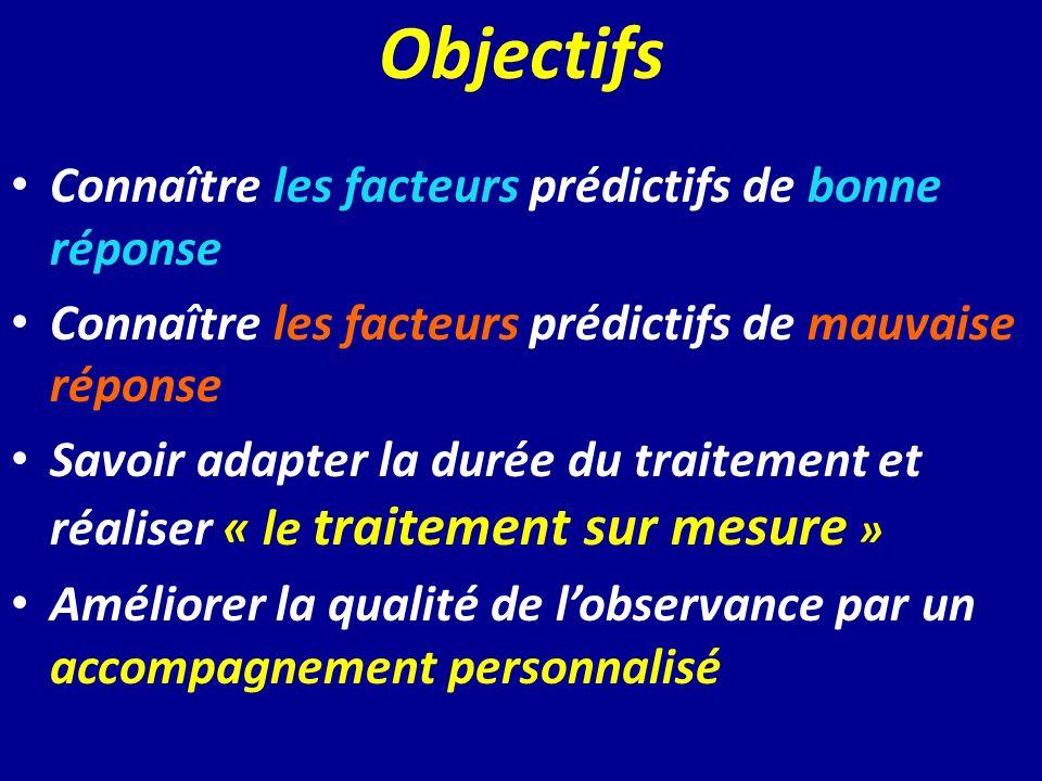 Objectifs Connaître les facteurs prédictifs de bonne réponse