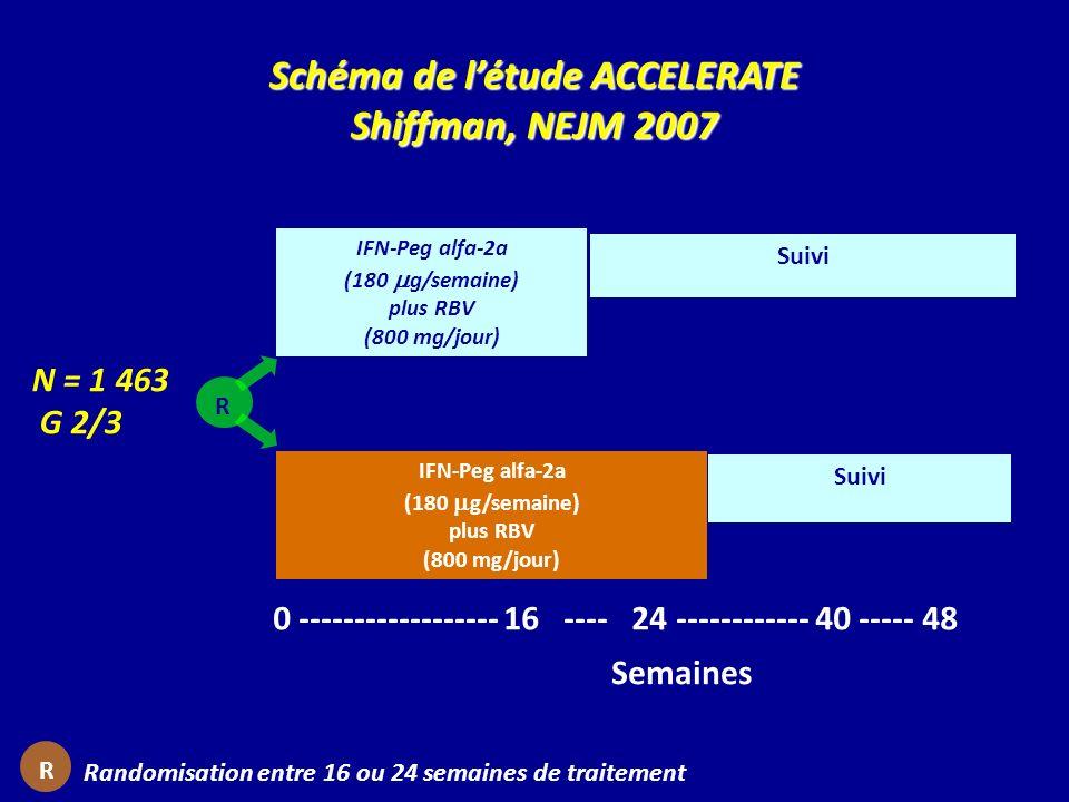 Schéma de l'étude ACCELERATE Shiffman, NEJM 2007