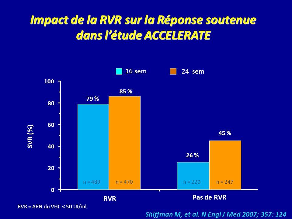Impact de la RVR sur la Réponse soutenue dans l'étude ACCELERATE