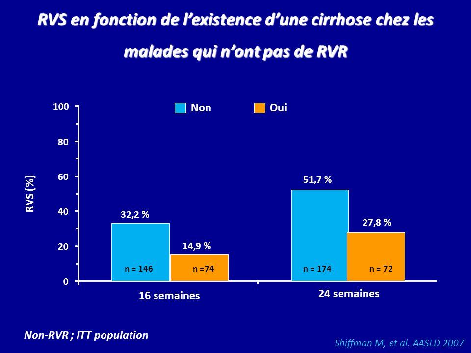 RVS en fonction de l'existence d'une cirrhose chez les malades qui n'ont pas de RVR
