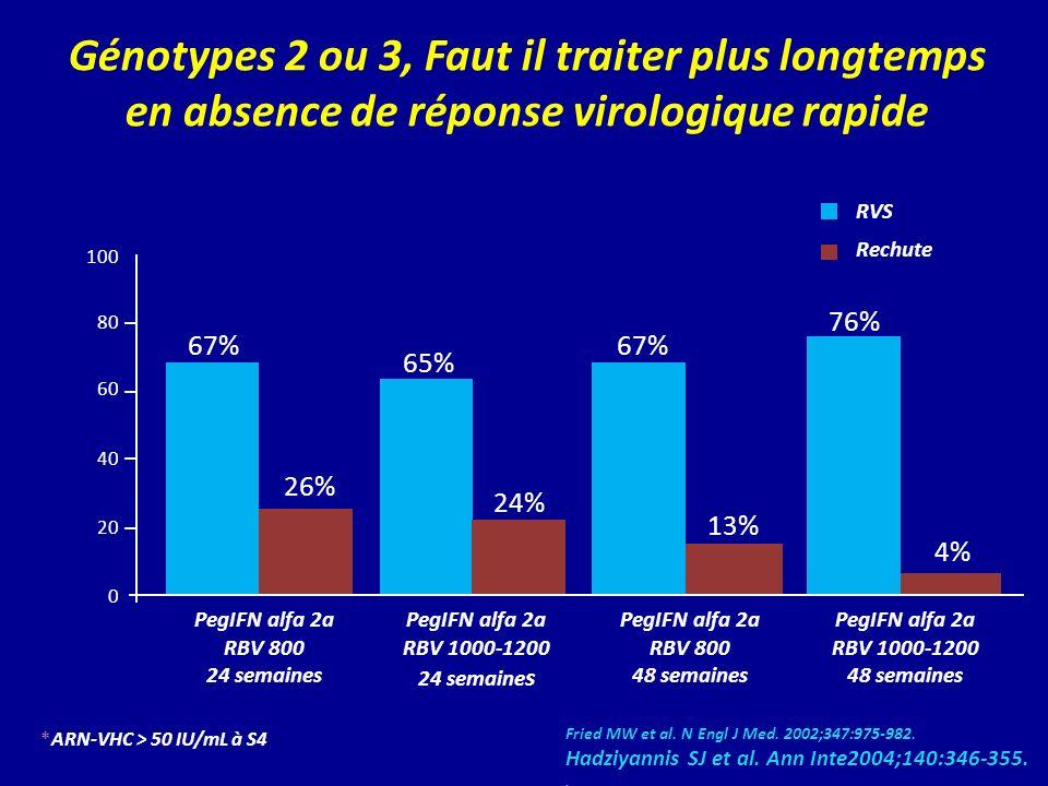 Génotypes 2 ou 3, Faut il traiter plus longtemps en absence de réponse virologique rapide