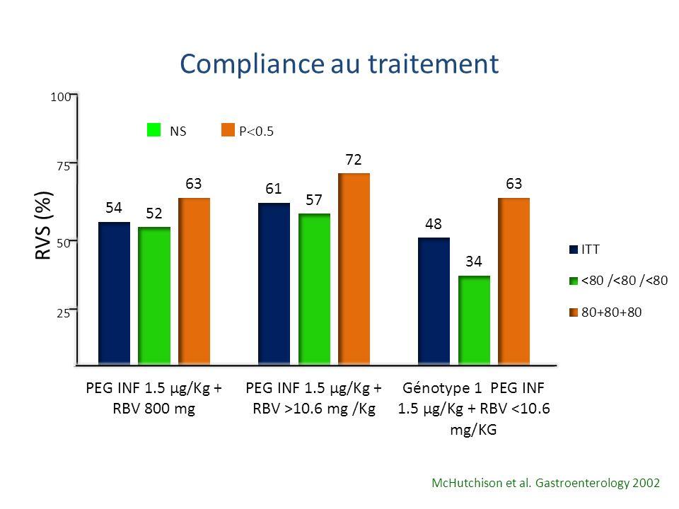 Compliance au traitement