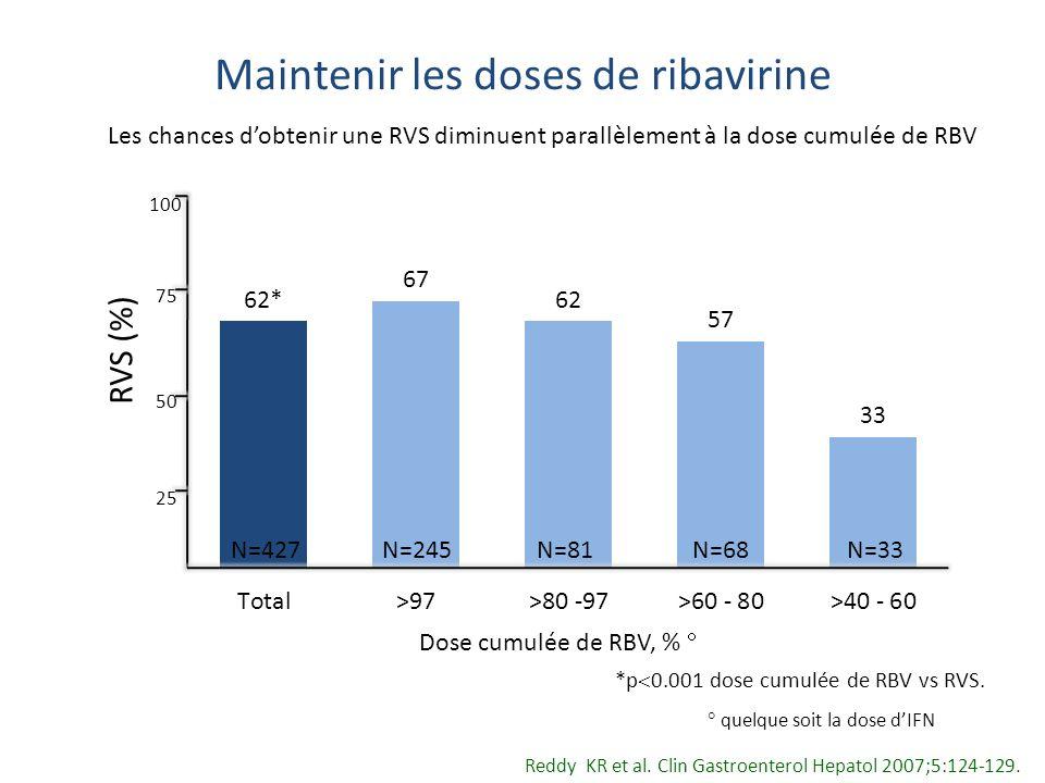 Maintenir les doses de ribavirine