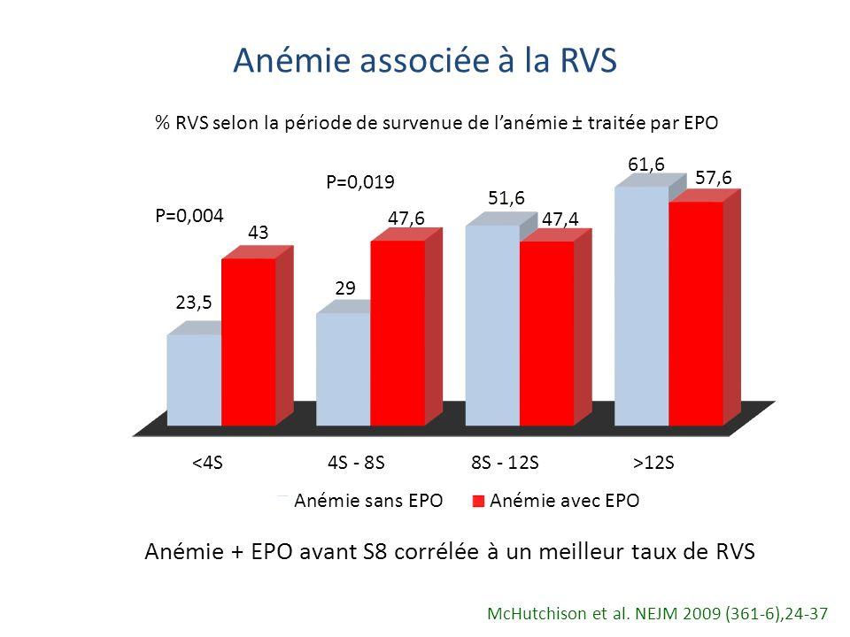 Anémie associée à la RVS