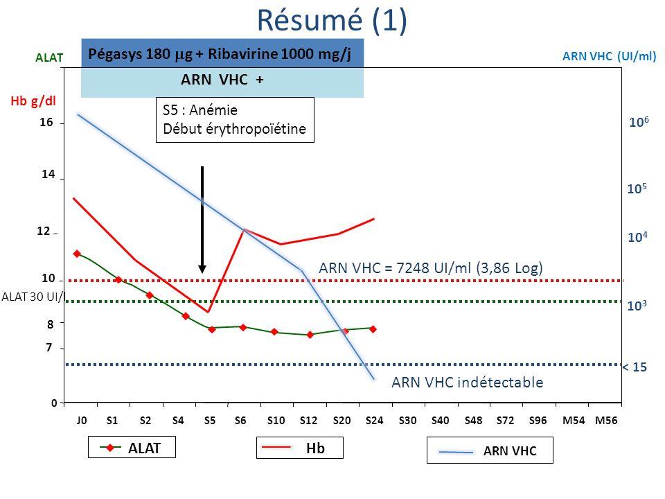 Résumé (1) Pégasys 180 g + Ribavirine 1000 mg/j ARN VHC +