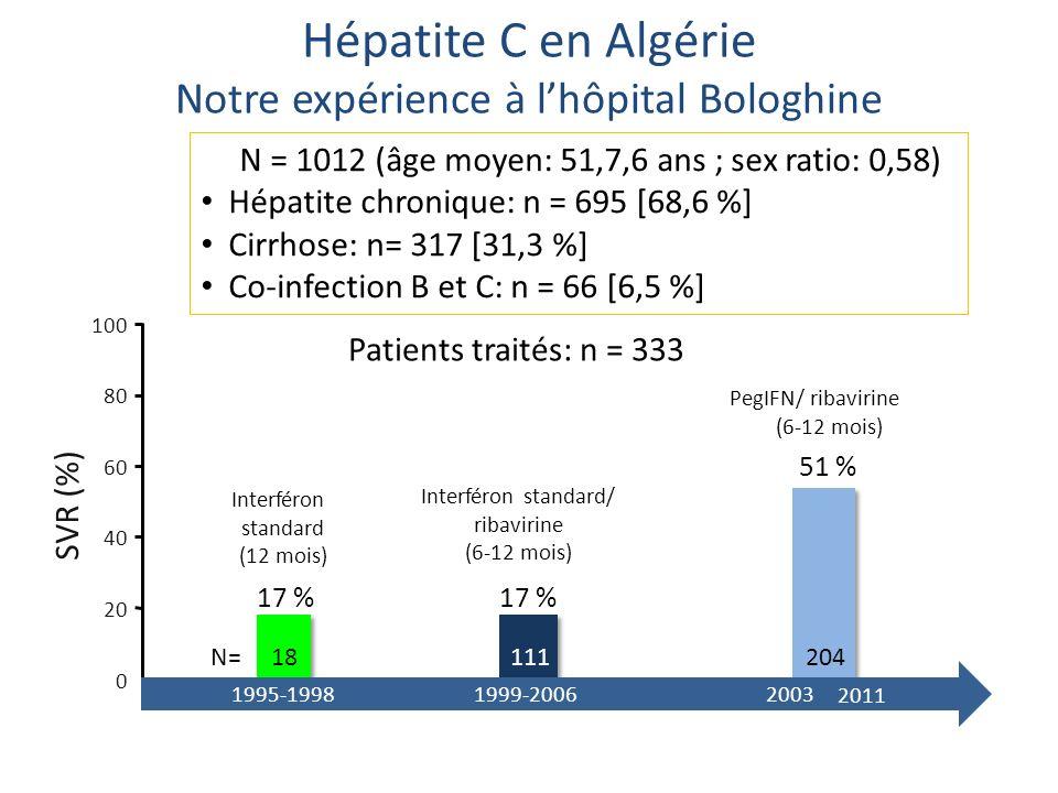 Hépatite C en Algérie Notre expérience à l'hôpital Bologhine