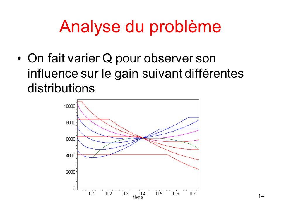 Analyse du problème On fait varier Q pour observer son influence sur le gain suivant différentes distributions.