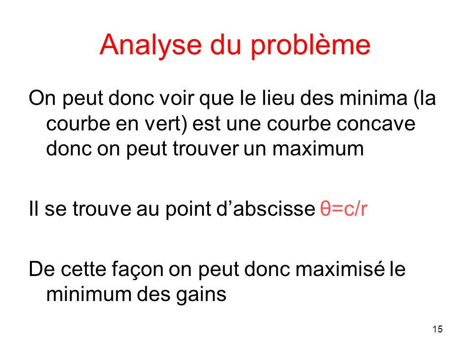 Analyse du problème On peut donc voir que le lieu des minima (la courbe en vert) est une courbe concave donc on peut trouver un maximum.