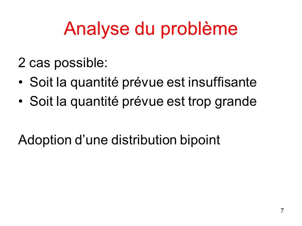 Analyse du problème 2 cas possible: