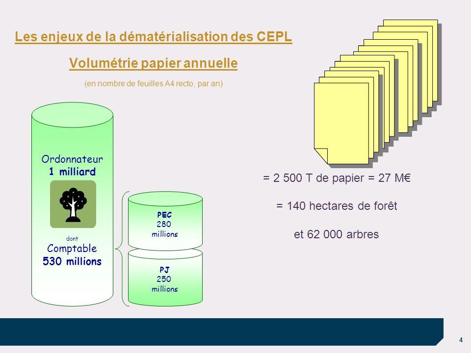 Les enjeux de la dématérialisation des CEPL Volumétrie papier annuelle
