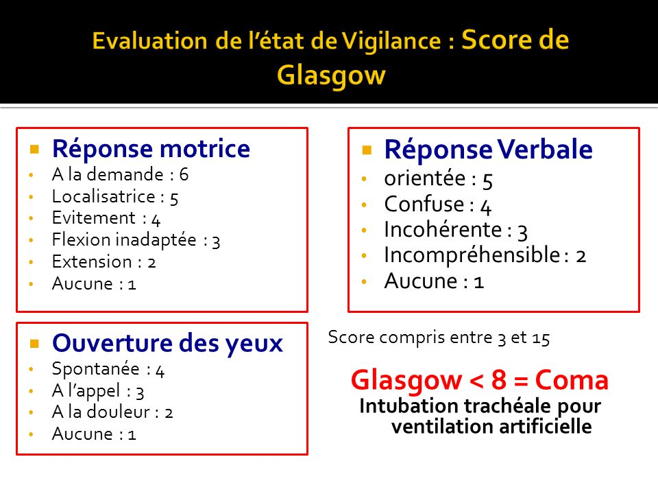 Evaluation de l'état de Vigilance : Score de Glasgow