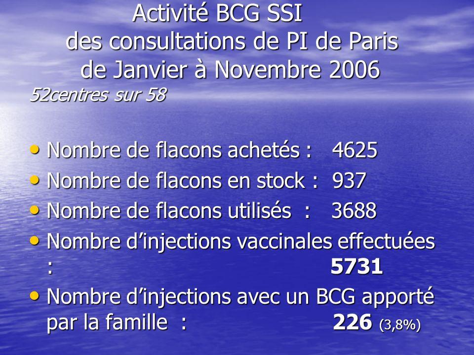 Activité BCG SSI des consultations de PI de Paris de Janvier à Novembre 2006 52centres sur 58