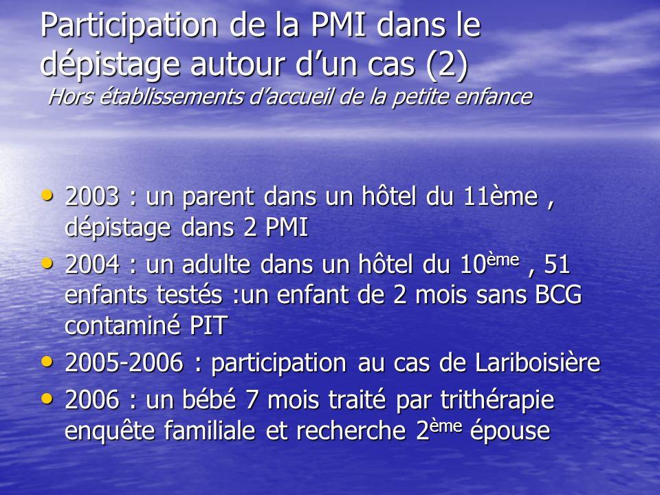 Participation de la PMI dans le dépistage autour d'un cas (2) Hors établissements d'accueil de la petite enfance