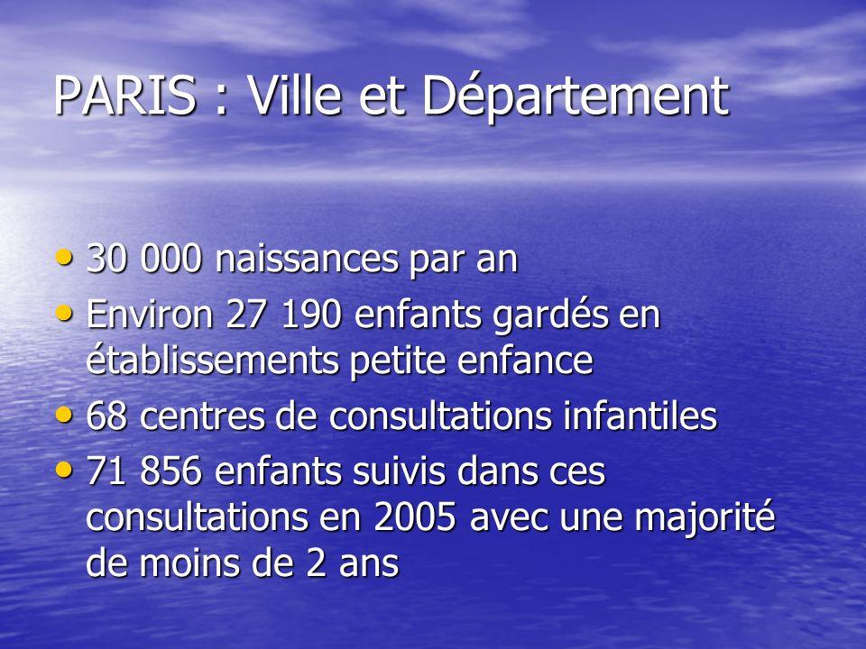 PARIS : Ville et Département