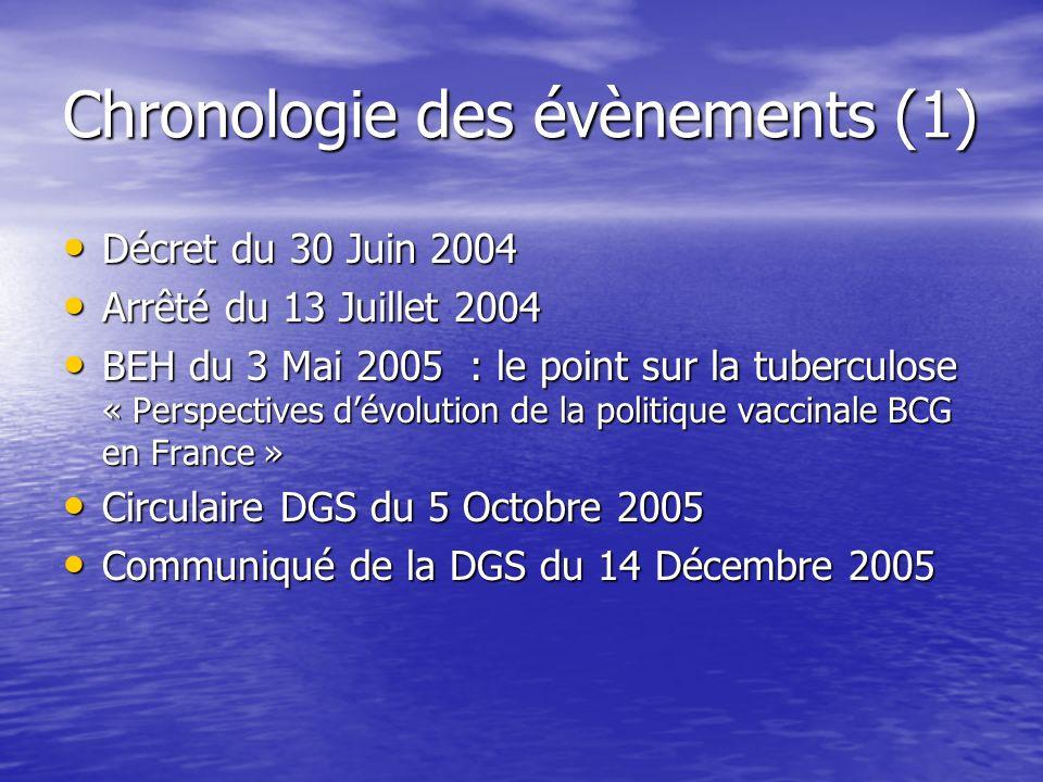 Chronologie des évènements (1)