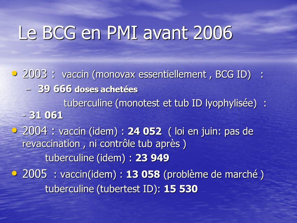Le BCG en PMI avant 2006 2003 : vaccin (monovax essentiellement , BCG ID) : 39 666 doses achetées.