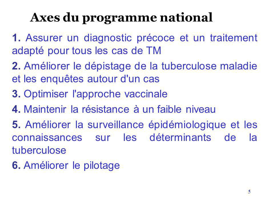 Axes du programme national