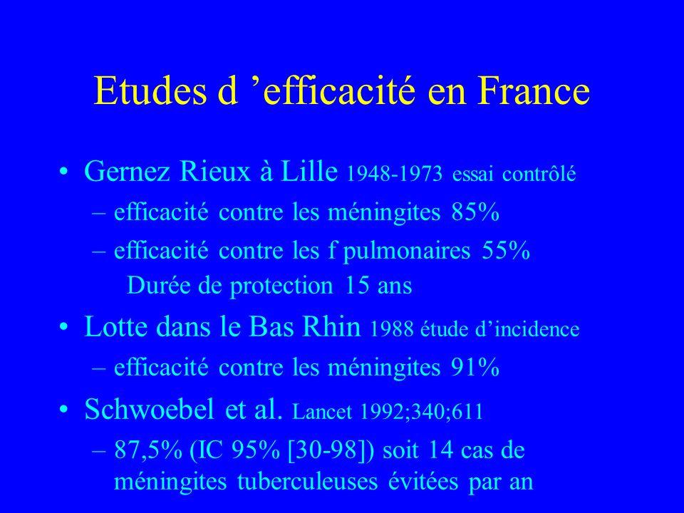 Etudes d 'efficacité en France