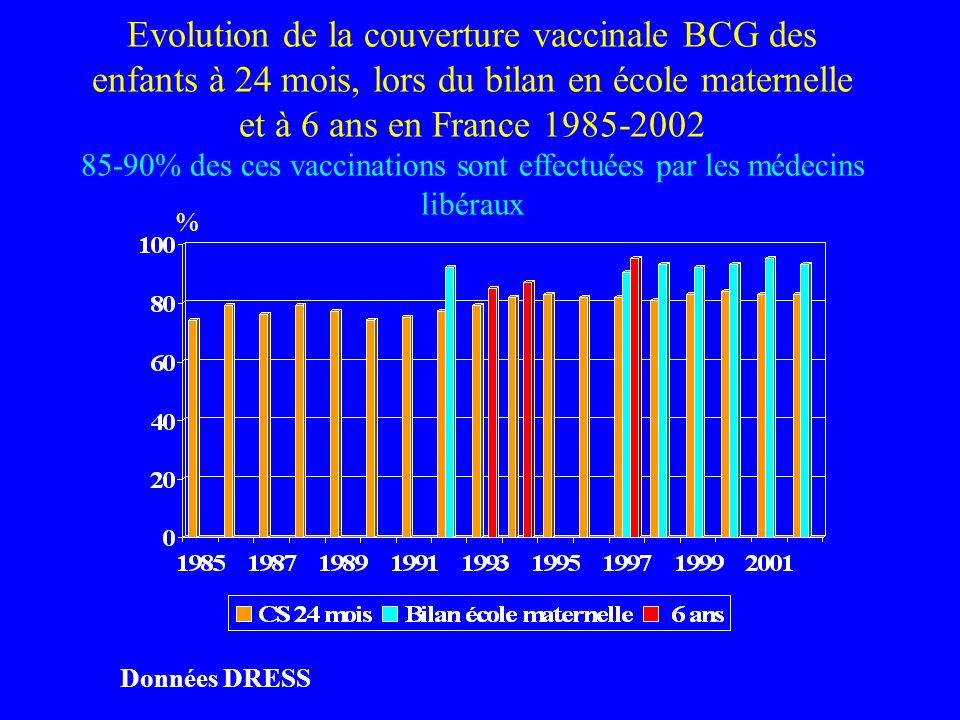Evolution de la couverture vaccinale BCG des enfants à 24 mois, lors du bilan en école maternelle et à 6 ans en France 1985-2002 85-90% des ces vaccinations sont effectuées par les médecins libéraux