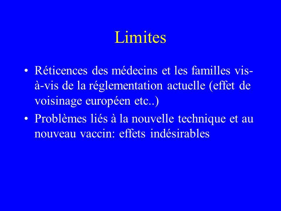 Limites Réticences des médecins et les familles vis-à-vis de la réglementation actuelle (effet de voisinage européen etc..)