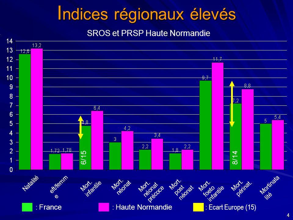 Indices régionaux élevés SROS et PRSP Haute Normandie