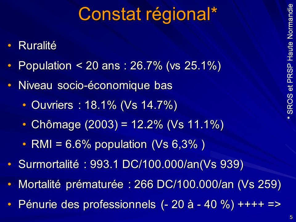 Constat régional* Ruralité Population < 20 ans : 26.7% (vs 25.1%)