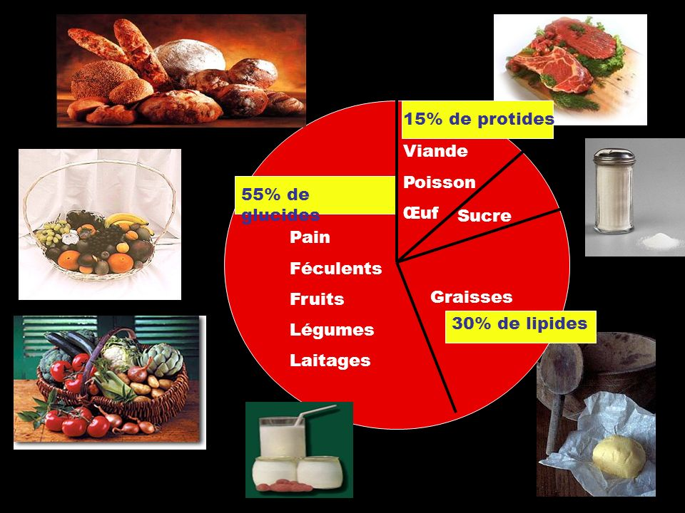 15% de protidesViande. Poisson. Œuf. 55% de glucides. Sucre. Pain. Féculents. Fruits. Légumes. Laitages.