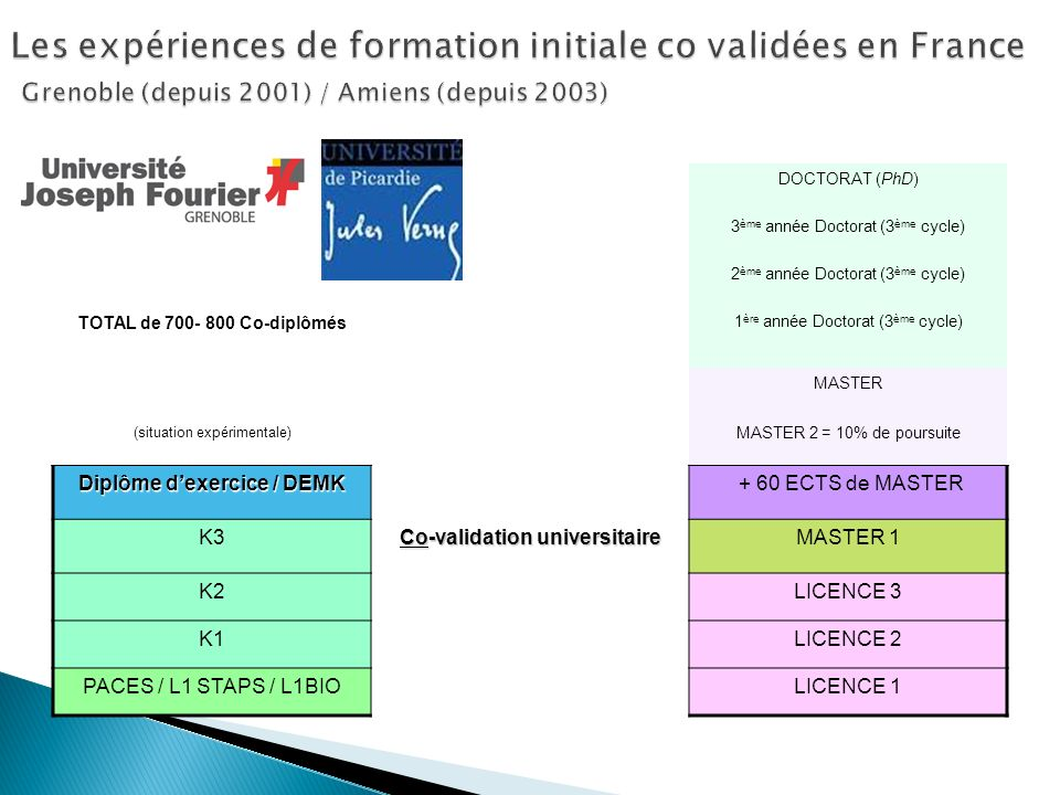 Diplôme d'exercice / DEMK Co-validation universitaire