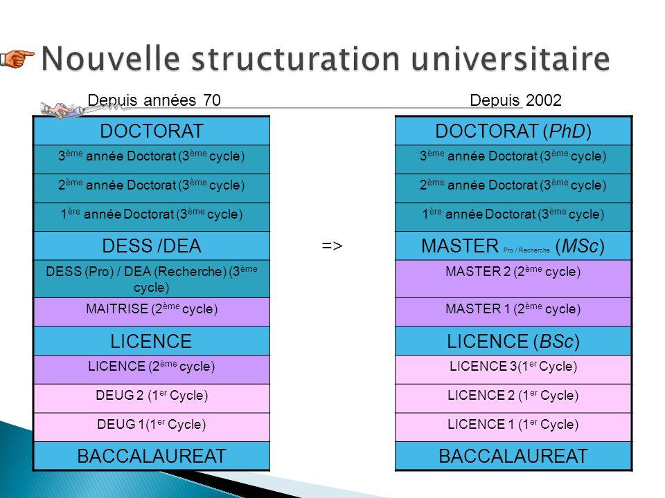 Nouvelle structuration universitaire