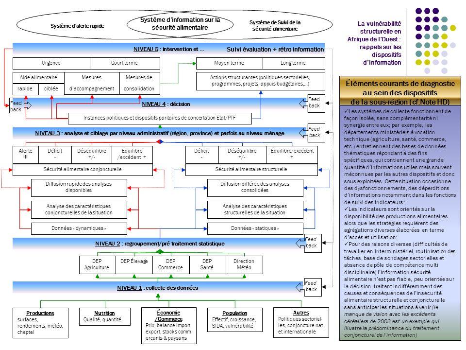 Système d'information sur la sécurité alimentaire